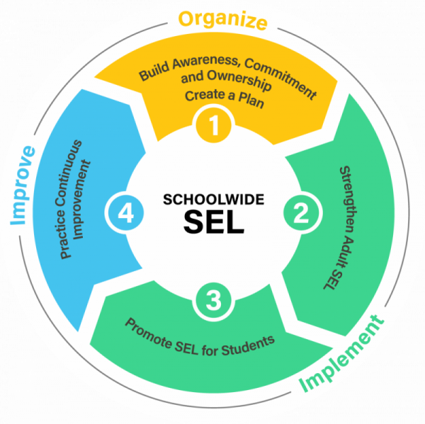 Expect More Emphasis On Sel In 2017 >> What Is Sel Casel Schoolguide